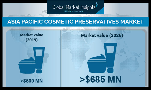 Cosmetic preservatives market in Asia-Pacific